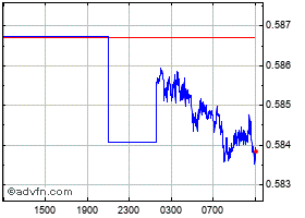 Intraday Japanese Yen vs Indian Rupee chart