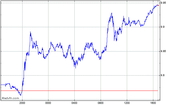 Japanese Yen vs Korean Won Intraday Forex Chart