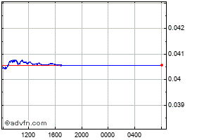 Intraday Mexican New Peso vs UK Sterling chart