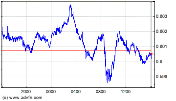 New Zealand Dollar vs Swiss Franc Intraday Forex Chart