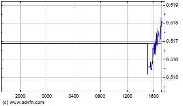 New Zealand Dollar vs UK Pound Sterling Intraday Forex Chart