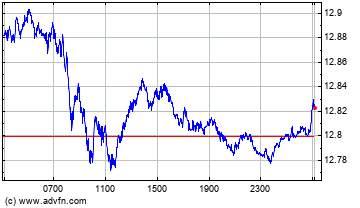 Intraday Forex Chart