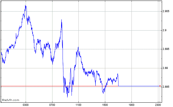 New Zealand Dollar vs Poland Zloty Intraday Forex Chart