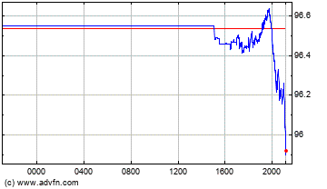 Singapore Dollar vs Japanese Yen Intraday Forex Chart