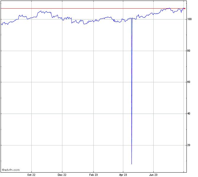 Sgd To Yen Chart Dl380g5 Power Supply