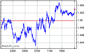 US Dollar - Australian Dollar Intraday Forex Chart