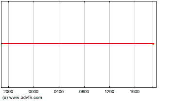 US Dollar vs Brazil Real Intraday Forex Chart