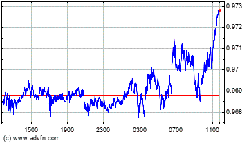 US Dollar vs Swiss Franc Intraday Forex Chart