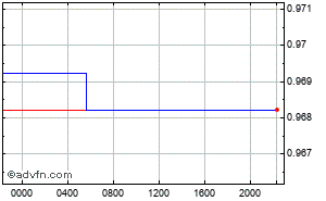 US Dollar - Swiss Franc Intraday Forex Chart