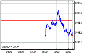 US Dollar - Euro Intraday Forex Chart