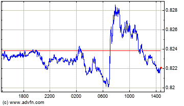 US Dollar vs UK Pound Sterling Intraday Forex Chart