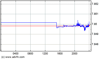 US Dollar vs Hong Kong Dollar Intraday Forex Chart