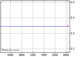 Intraday United States Dollar vs Israel N chart