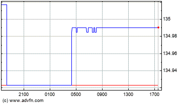 US Dollar vs Japanese Yen Intraday Forex Chart