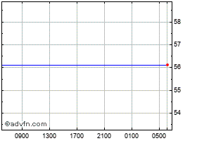 Intraday United States Dollar vs Philippi chart