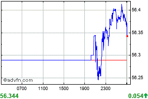 US Dollar vs Philippines Peso