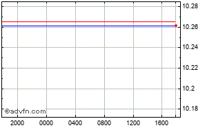 US Dollar - Swedish Krona Intraday Forex Chart