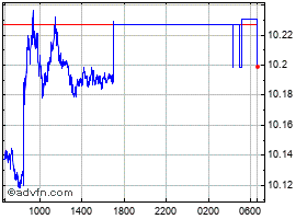 Intraday United States Dollar vs Swedish  chart