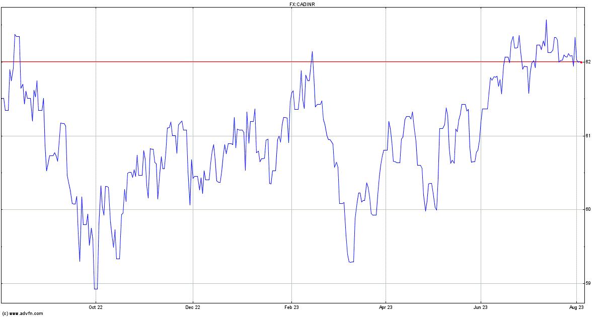 Rupee vs dollar historical data / Peoples bank al