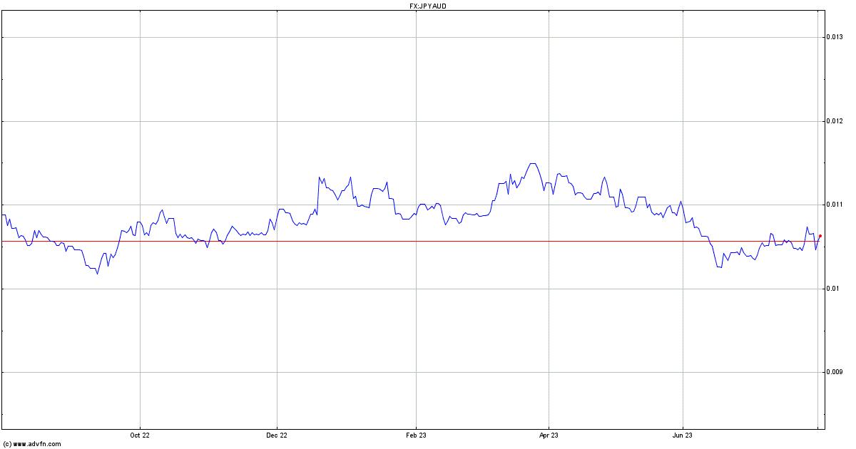 Yen Aud Chart Hryvnia