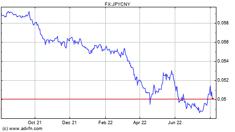 Forex cny to php