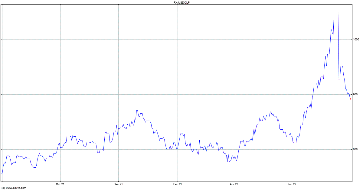 Chilean Peso Chart Forex Trading