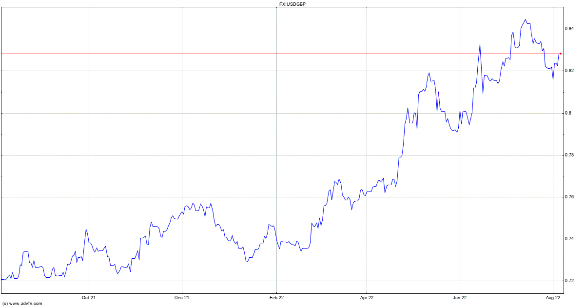 Livecharts.co.uk- USD GBP Chart