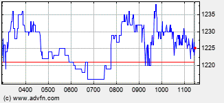 Abcam Intraday Stock Chart
