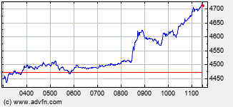 Ashtead Grp Intraday Stock Chart