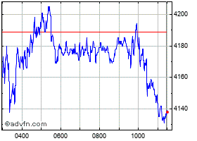 Intraday Ashtead Group chart