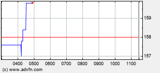 Anglo Pacific Intraday Stock Chart