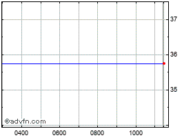 Intraday Atlantis chart