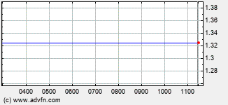 Antisoma Intraday Stock Chart