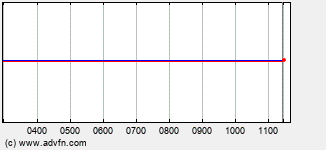Augean Plc Intraday Stock Chart