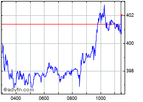 Intraday Aviva chart