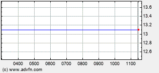 Avocet Mining Intraday Stock Chart