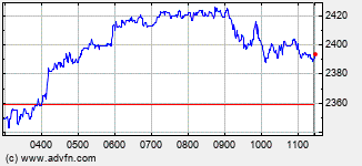 Aveva Intraday Stock Chart