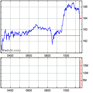 Barclays Intraday Share Chart Saturday, 25 October 2014