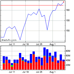 Barclays Monthly Share Chart September 2014 to October 2014