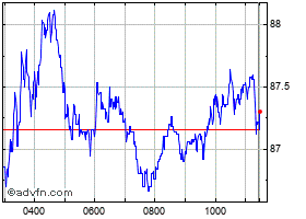 Intraday Centrica chart