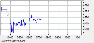 Ceres Power Holdings Intraday Stock Chart