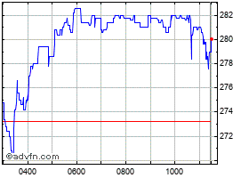Intraday Dominos Pizza chart