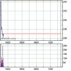 Gulf Keystone Intraday Share Chart Saturday, 28 February 2015