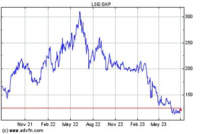 Bullabilling share price chart