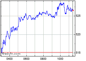 Intraday HSBC chart