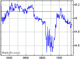 Intraday Lloyds chart