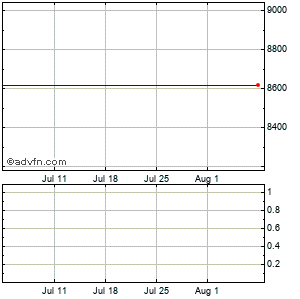 Lon.stk.exch Monthly Share Chart September 2014 to October 2014