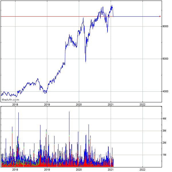 Lon.stk.exch 5 Year Historical Share Chart October 2009 to October 2014