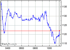 Intraday National Grid chart