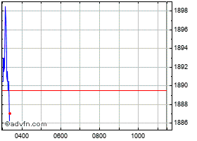 Intraday Persimmon chart